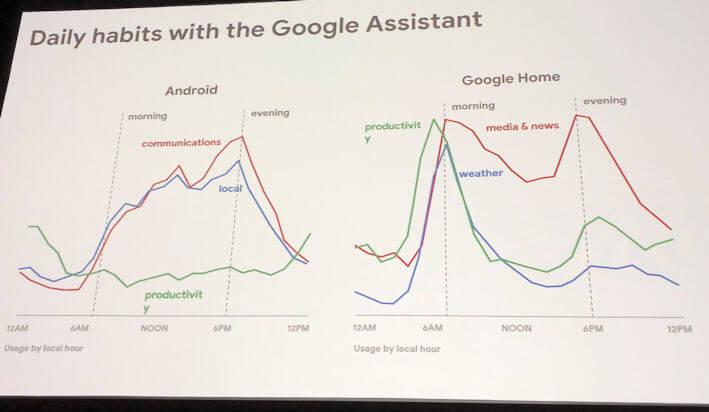 عصر کمک های صوتی به کمک گوگل